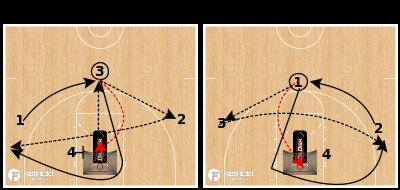 Basketball Play - Dr. Dish Pin & Skip Shooting