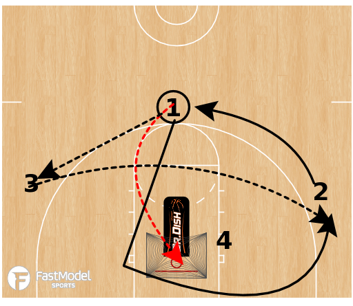 Basketball Play - Dr. Dish Pin & Skip Shooting