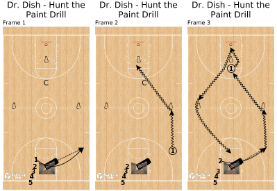 Basketball Play - Dr. Dish - Hunt the Paint Drill