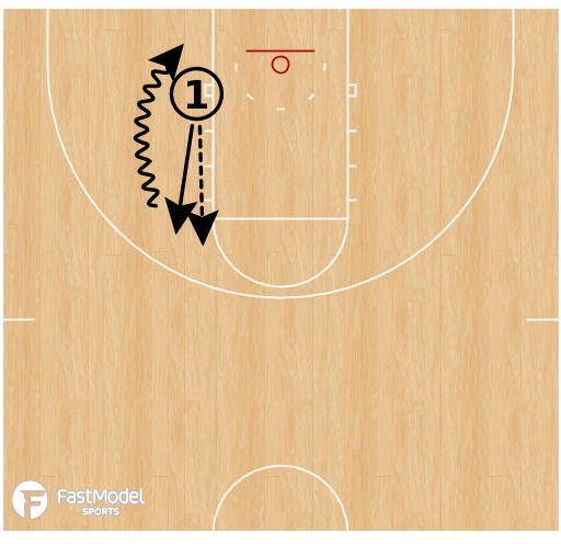 Basketball Play - Box Finishes