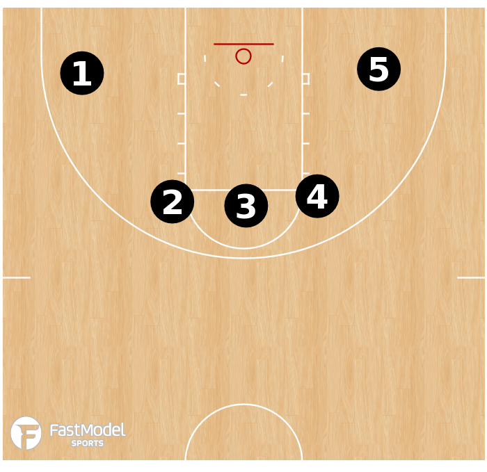 Basketball Play - Spot Up Series