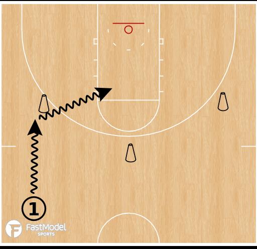 Basketball Play - Transition Shooting Series
