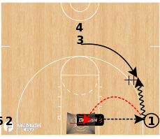 Basketball Play - Dr. Dish Power Dribble Shooting
