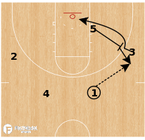 Basketball Play - Colorado College - Zone Post Up
