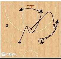Basketball Play - Colorado College - Cyclone