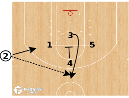 Basketball Play - Golden State Warriors SLOB Hammer 4