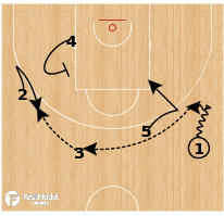 Basketball Play - Serbia - Pin Top Stagger
