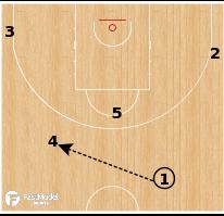 Basketball Play - Serbia - Top Flare PNR