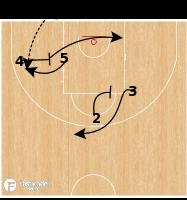 Basketball Play - Serbia - BLOB Corner Handoff