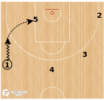 Basketball Play - Serbia - Secondary Post Up