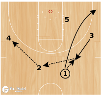 Basketball Play - Flex Continuity