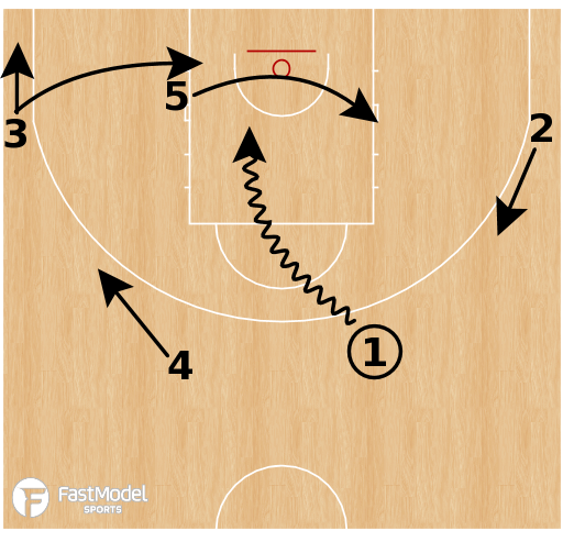 Basketball Play - Dribble Drive Motion - Initial Movement & Receiver Spots