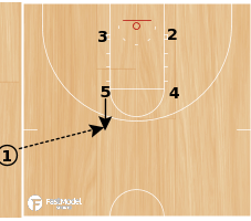Basketball Play - POB DOUBLE DOWN
