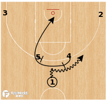 Basketball Play - Latvia - Horns Curl Repeat