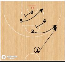 Basketball Play - Latvia - Diamond Flare Stagger