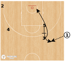 Basketball Play - Latvia - SLOB Handoff to Ball Screen Offense
