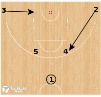 Basketball Play - Latvia - Horns Post Clip