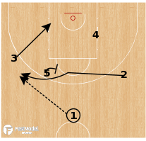 Basketball Play - Latvia - Flare Triangle