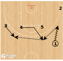 Basketball Play - Latvia - Step Out Shuffle Stagger