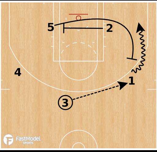 Basketball Play - Slice Cross Step