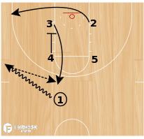 Basketball Play - Zipper/Duck In