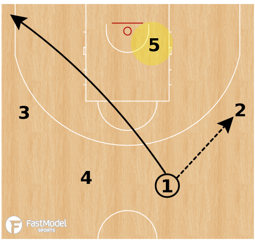 Basketball Play - Split Post Reads