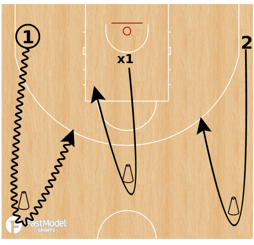 Basketball Play - Dribble Drive Motion - Creating a Split & Decision Making Work