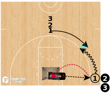 Basketball Play - Dr. Dish Power Dribble DHO Drill