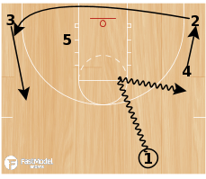 Basketball Play - Secondary Bounce
