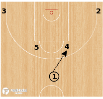 Basketball Play - Canada - Horns Stagger Handoff