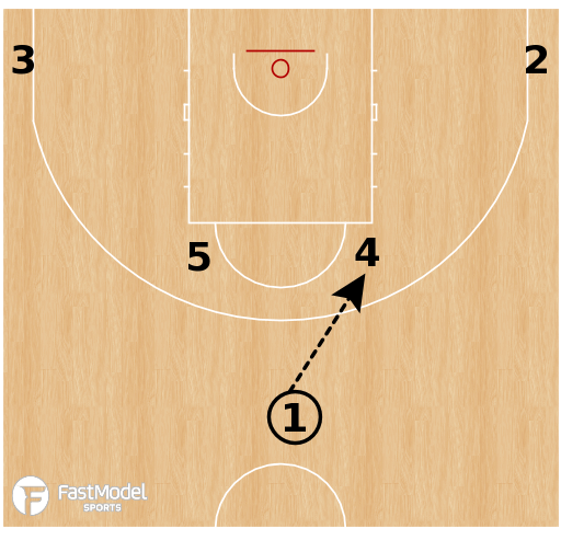 Basketball Play - Canada - Horns Stagger Shot