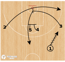 Basketball Play - Canada - Cross Double Down