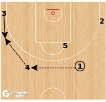 Basketball Play - Mexico - Shuffle Stagger