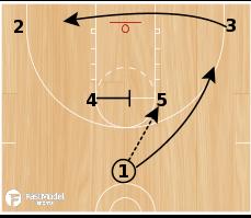 Basketball Play - Nanterre Horns Handoff