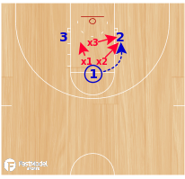 Basketball Play - Triangle Pass