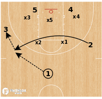 Basketball Play - Quick Hitter Lob vs 2-3 Zone