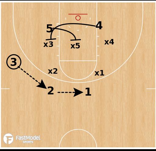 Basketball Play - Quick Hitter Lob vs 2-3 Zone