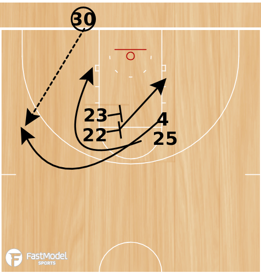 Basketball Play - Double High Stack BLOB