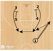 Basketball Play - Zipper (POST)