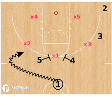 Basketball Play - Hamilton - Zone Horns