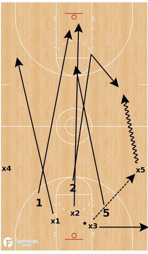 Basketball Play - 3 on 3 Get Back