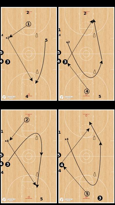 Basketball Play - Iowa State Transition