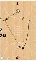 Basketball Play - Iowa State Transition