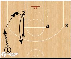 Basketball Play - Golden State Warriors - Zipper Flare Step Up