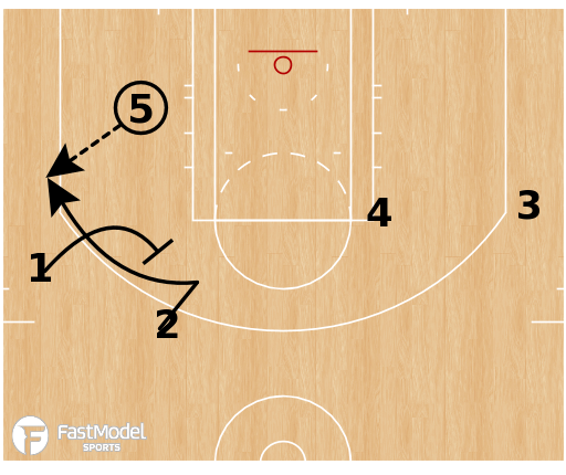 Basketball Play - Golden State Warriors - Zipper Flare Step Up