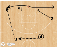 Basketball Play - Golden State Warriors - Baseline Stagger