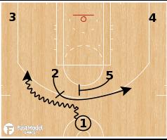 Basketball Play - Cleveland Cavaliers - Horns Flare PNR