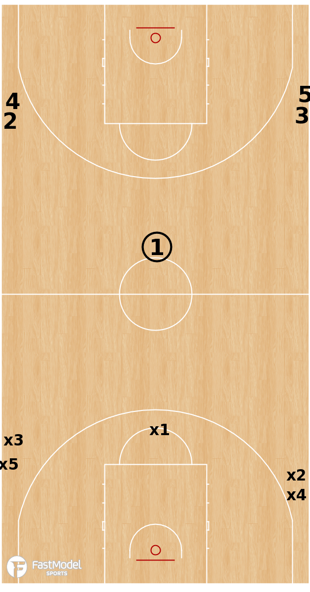 Basketball Play - 1:1, 3:1, 5:3, 5:5.