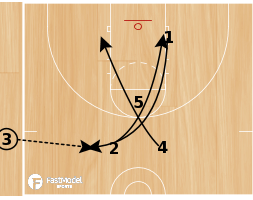 Basketball Play - Spurs SLOB Game Winner