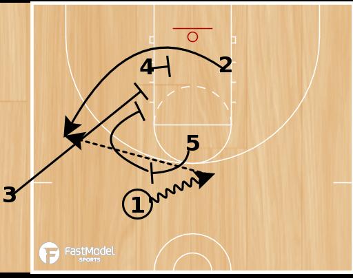 Basketball Play - Spurs SLOB Game Winner